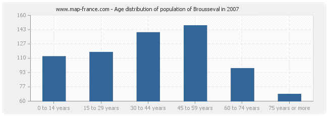 Age distribution of population of Brousseval in 2007