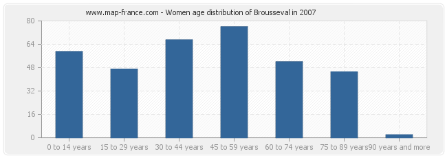 Women age distribution of Brousseval in 2007