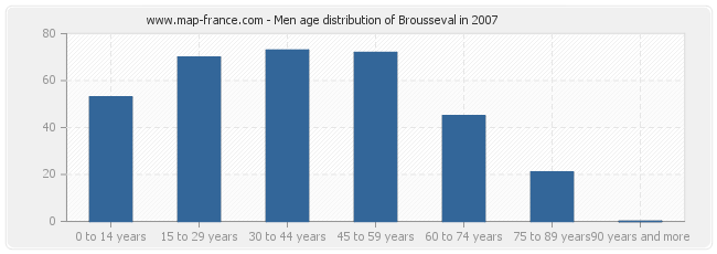 Men age distribution of Brousseval in 2007