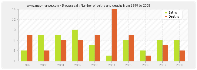 Brousseval : Number of births and deaths from 1999 to 2008