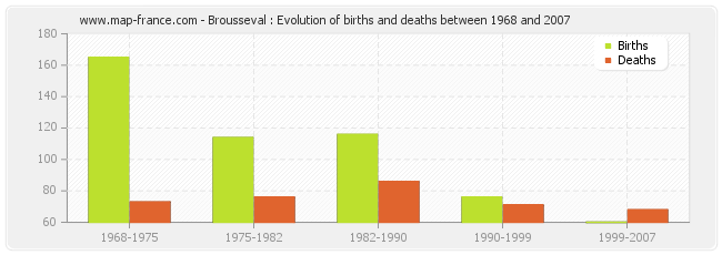 Brousseval : Evolution of births and deaths between 1968 and 2007