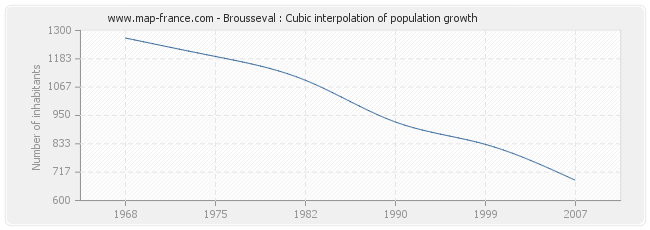 Brousseval : Cubic interpolation of population growth