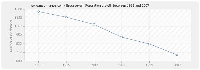 Population Brousseval