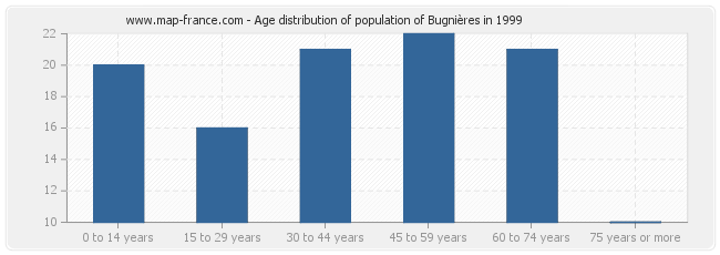 Age distribution of population of Bugnières in 1999