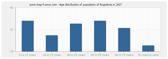 Age distribution of population of Bugnières in 2007