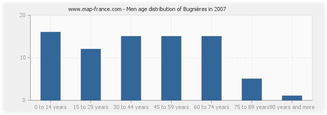 Men age distribution of Bugnières in 2007