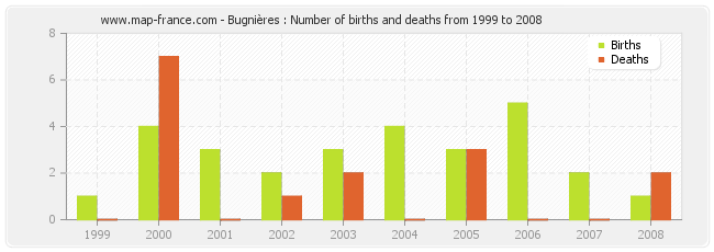 Bugnières : Number of births and deaths from 1999 to 2008
