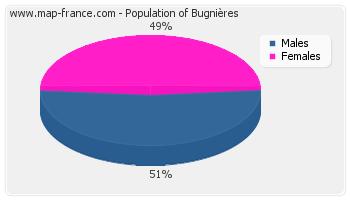 Sex distribution of population of Bugnières in 2007