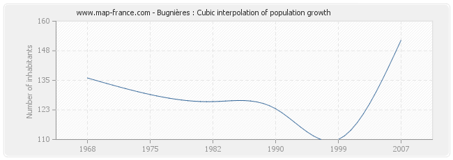 Bugnières : Cubic interpolation of population growth