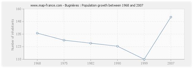 Population Bugnières
