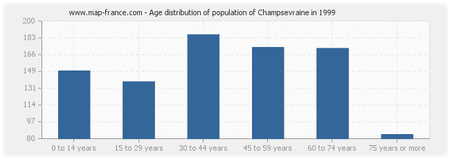 Age distribution of population of Champsevraine in 1999