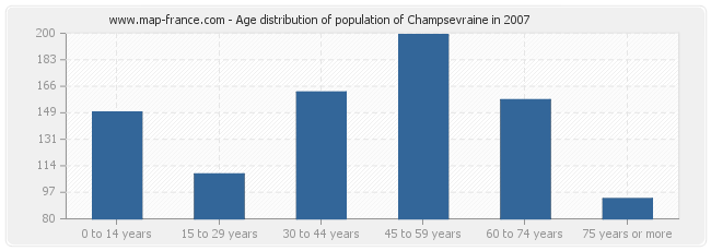 Age distribution of population of Champsevraine in 2007