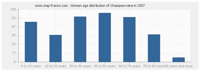 Women age distribution of Champsevraine in 2007