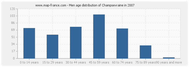 Men age distribution of Champsevraine in 2007