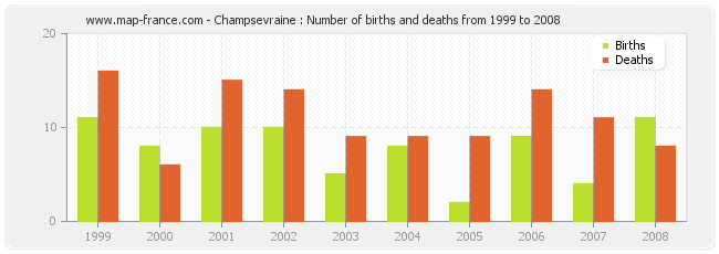 Champsevraine : Number of births and deaths from 1999 to 2008