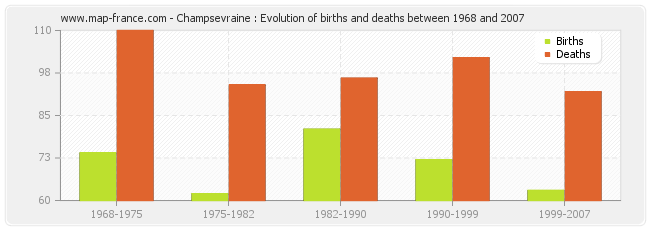 Champsevraine : Evolution of births and deaths between 1968 and 2007