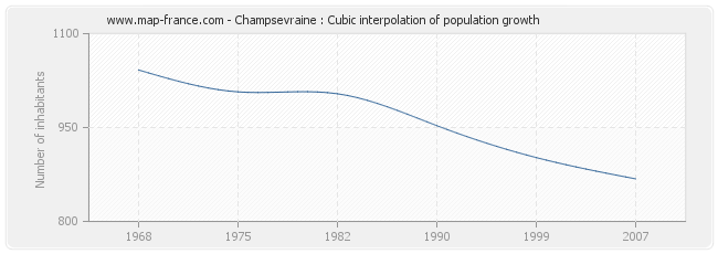 Champsevraine : Cubic interpolation of population growth