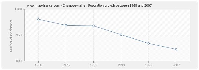 Population Champsevraine