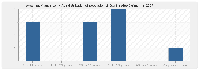 Age distribution of population of Buxières-lès-Clefmont in 2007
