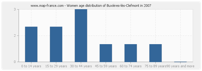 Women age distribution of Buxières-lès-Clefmont in 2007
