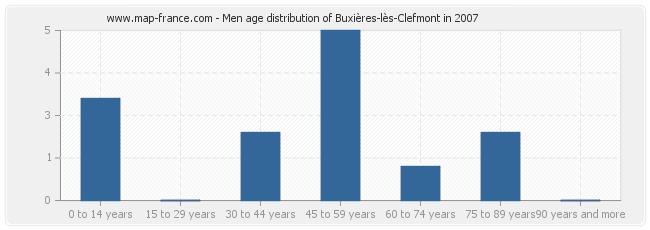 Men age distribution of Buxières-lès-Clefmont in 2007