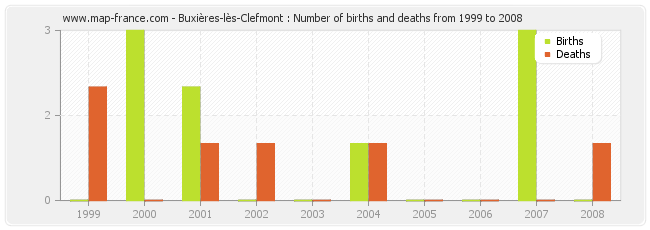 Buxières-lès-Clefmont : Number of births and deaths from 1999 to 2008