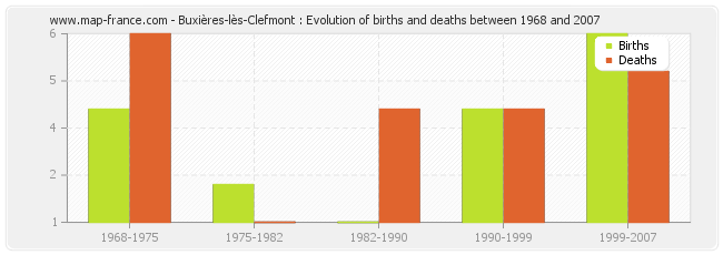 Buxières-lès-Clefmont : Evolution of births and deaths between 1968 and 2007
