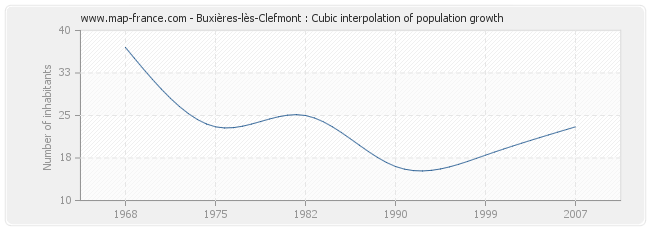 Buxières-lès-Clefmont : Cubic interpolation of population growth