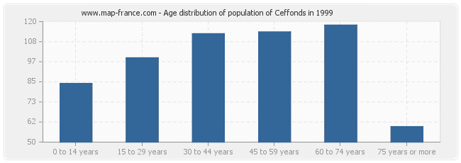 Age distribution of population of Ceffonds in 1999