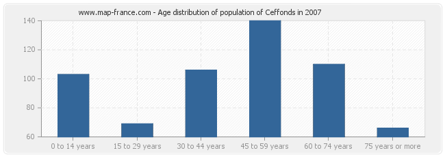 Age distribution of population of Ceffonds in 2007