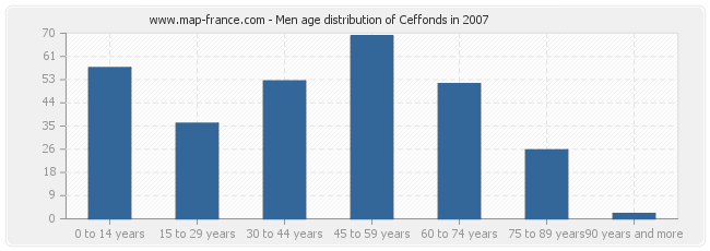 Men age distribution of Ceffonds in 2007