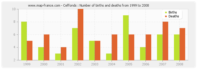 Ceffonds : Number of births and deaths from 1999 to 2008