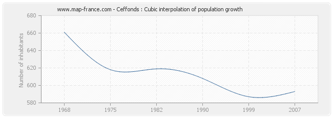 Ceffonds : Cubic interpolation of population growth