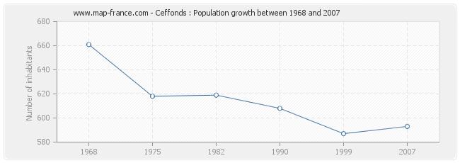 Population Ceffonds