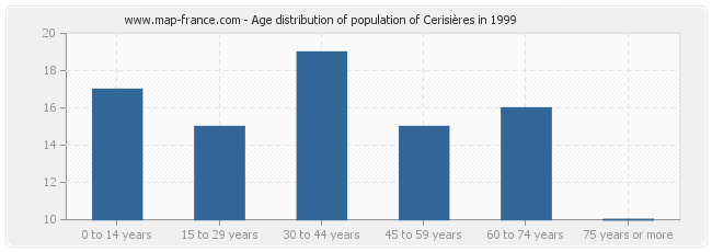 Age distribution of population of Cerisières in 1999