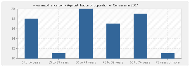 Age distribution of population of Cerisières in 2007