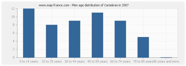 Men age distribution of Cerisières in 2007