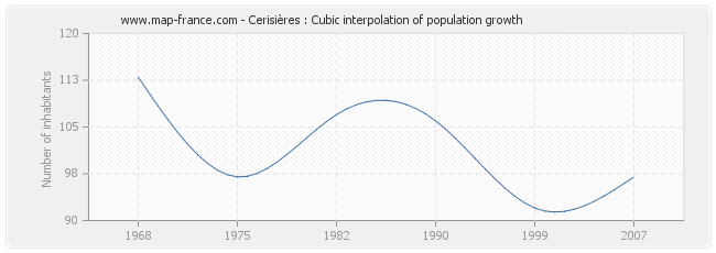 Cerisières : Cubic interpolation of population growth
