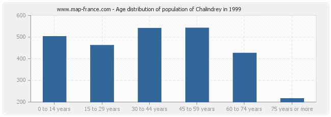Age distribution of population of Chalindrey in 1999