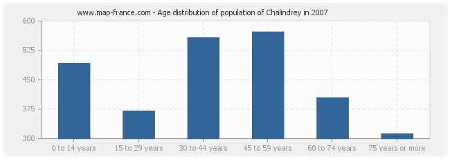 Age distribution of population of Chalindrey in 2007