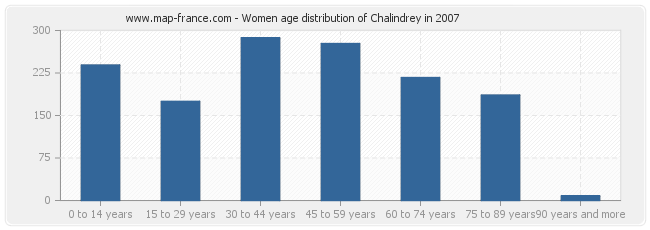 Women age distribution of Chalindrey in 2007