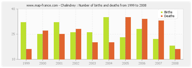 Chalindrey : Number of births and deaths from 1999 to 2008
