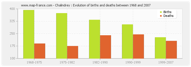 Chalindrey : Evolution of births and deaths between 1968 and 2007