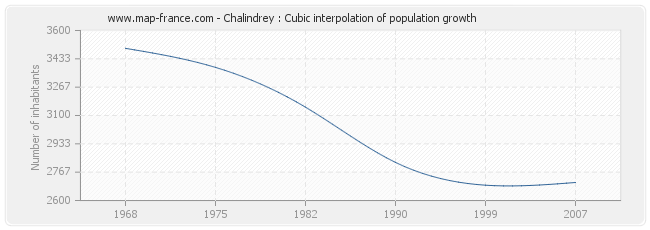 Chalindrey : Cubic interpolation of population growth