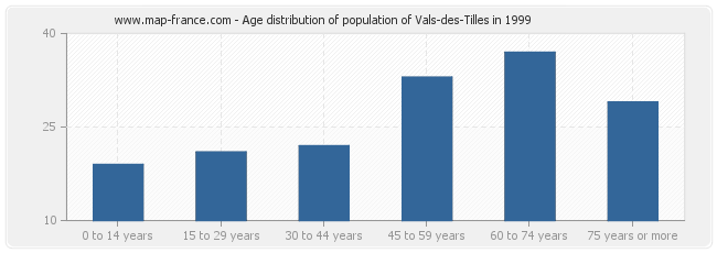 Age distribution of population of Vals-des-Tilles in 1999