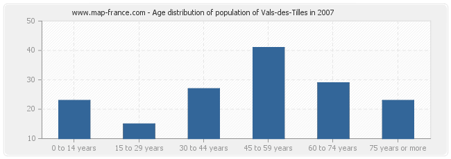 Age distribution of population of Vals-des-Tilles in 2007