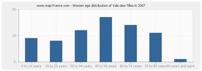 Women age distribution of Vals-des-Tilles in 2007