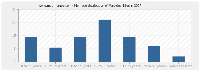 Men age distribution of Vals-des-Tilles in 2007