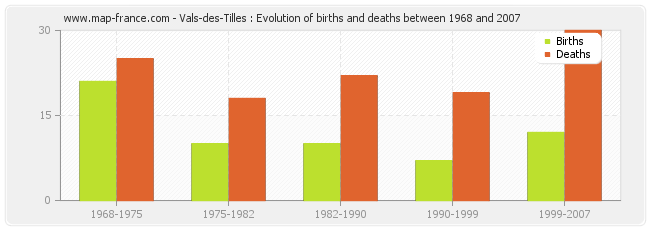 Vals-des-Tilles : Evolution of births and deaths between 1968 and 2007