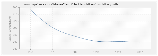Vals-des-Tilles : Cubic interpolation of population growth